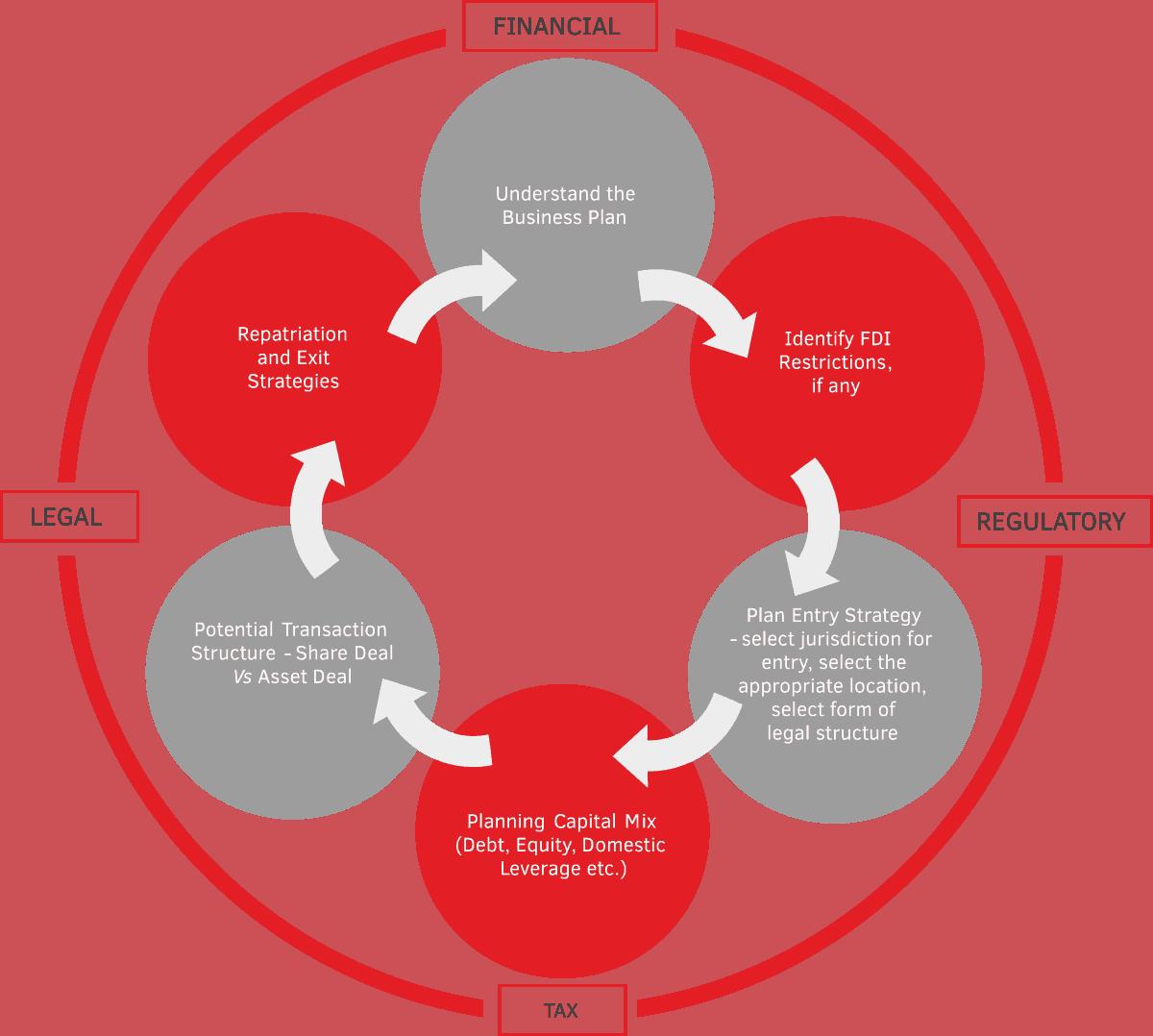 Inbound Outbound Framework